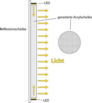 LED-Flächenlicht