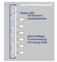Radar LED - Funktionsweise